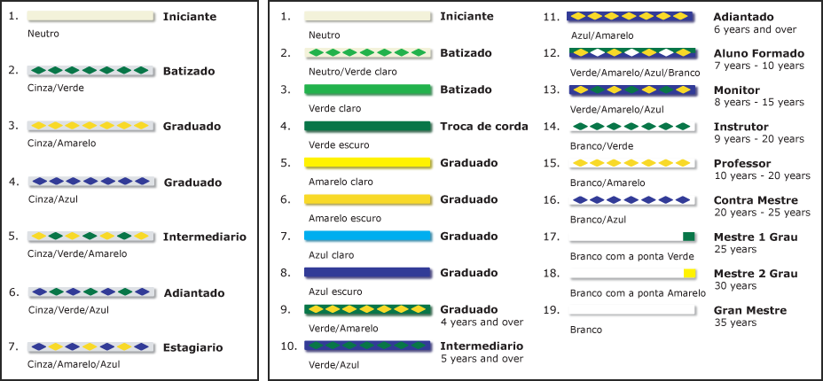 graduation system and belts